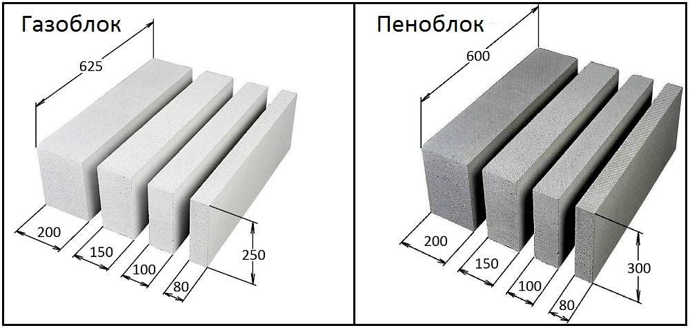 Типовые размеры газоблоков и пеноблоков для перегородок