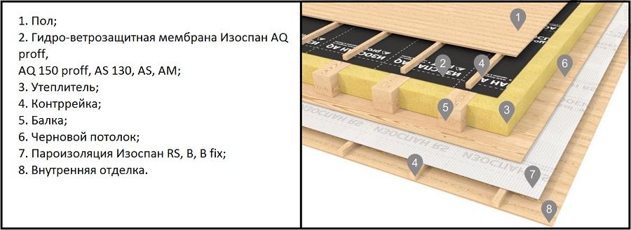 Пароизоляция чердачного перекрытия в деревянном доме