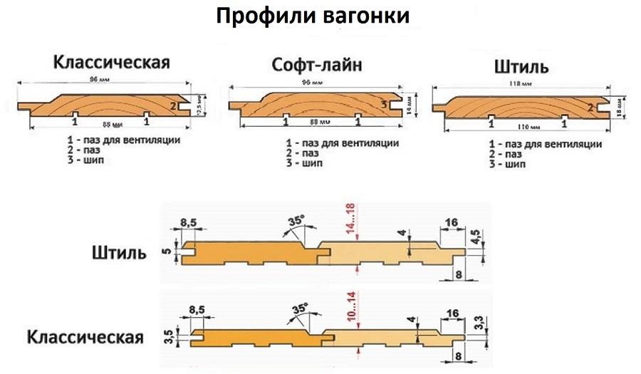 Виды профиля и размеры вагонки
