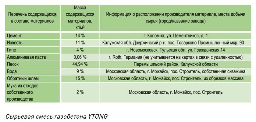 Состав газоблоков Ютонг