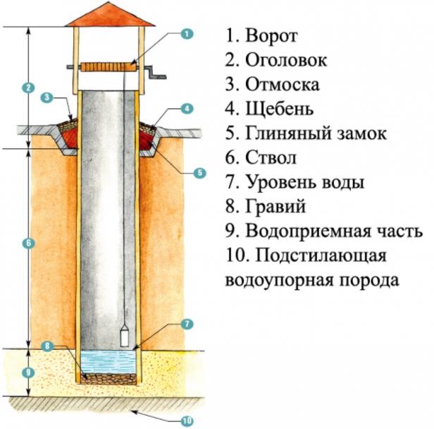 Принцип устройства колодца