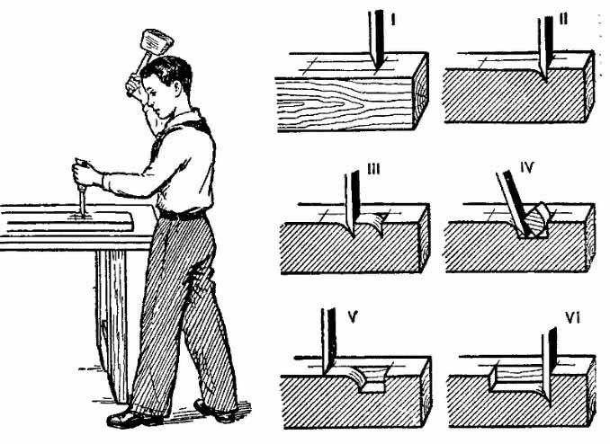 Схема работы со столярным долотом или стамеской